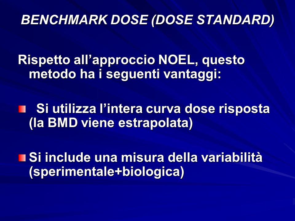 BENCHMARK DOSE (DOSE STANDARD) Rispetto allapproccio NOEL, questo metodo ha i seguenti vantaggi: Si utilizza lintera curva dose risposta (la BMD viene