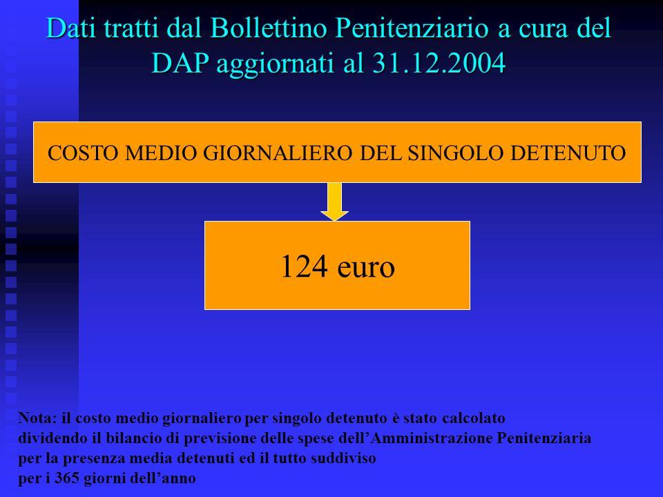 Dati tratti dal Bollettino Penitenziario a cura del DAP aggiornati al 31.12.2004 COSTO MEDIO GIORNALIERO DEL SINGOLO DETENUTO 124 euro Nota: il costo
