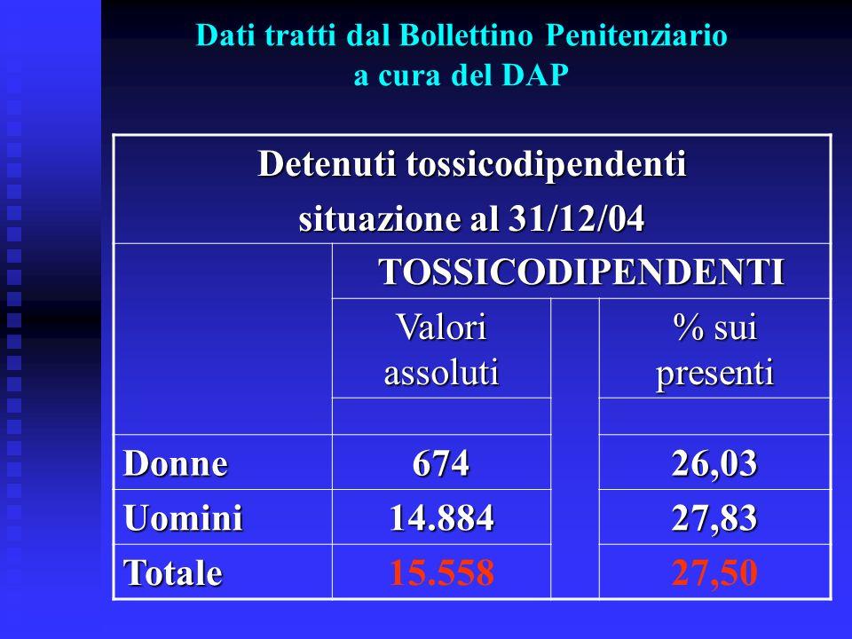 Dati tratti dal Bollettino Penitenziario a cura del DAP Detenuti tossicodipendenti situazione al 31/12/04 TOSSICODIPENDENTI Valori assoluti % sui pres