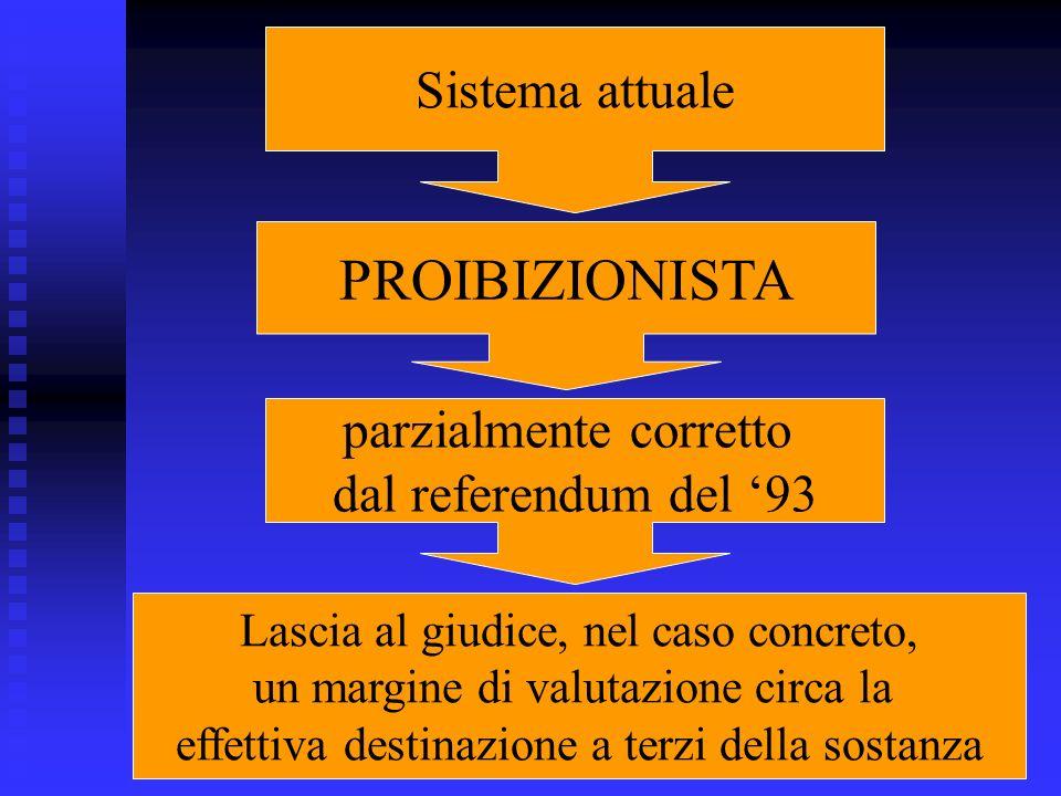 Sistema attuale PROIBIZIONISTA parzialmente corretto dal referendum del 93 Lascia al giudice, nel caso concreto, un margine di valutazione circa la ef