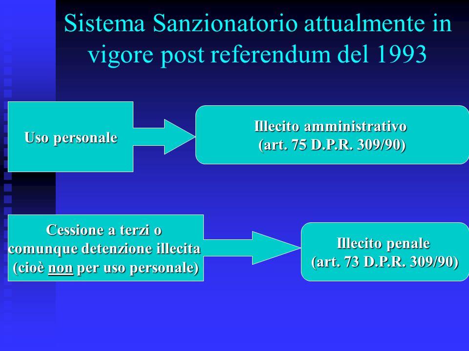 Sistema Sanzionatorio attualmente in vigore post referendum del 1993 Uso personale Illecito amministrativo (art. 75 D.P.R. 309/90) Cessione a terzi o