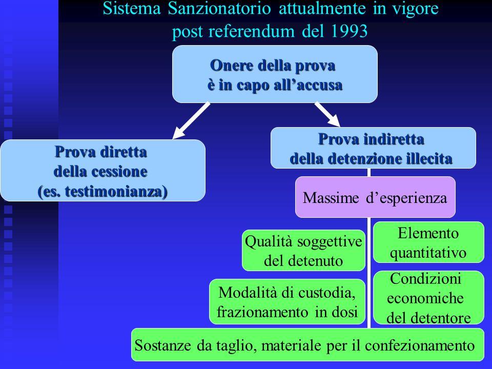 Sistema Sanzionatorio attualmente in vigore post referendum del 1993 Onere della prova è in capo allaccusa Prova diretta della cessione (es. testimoni