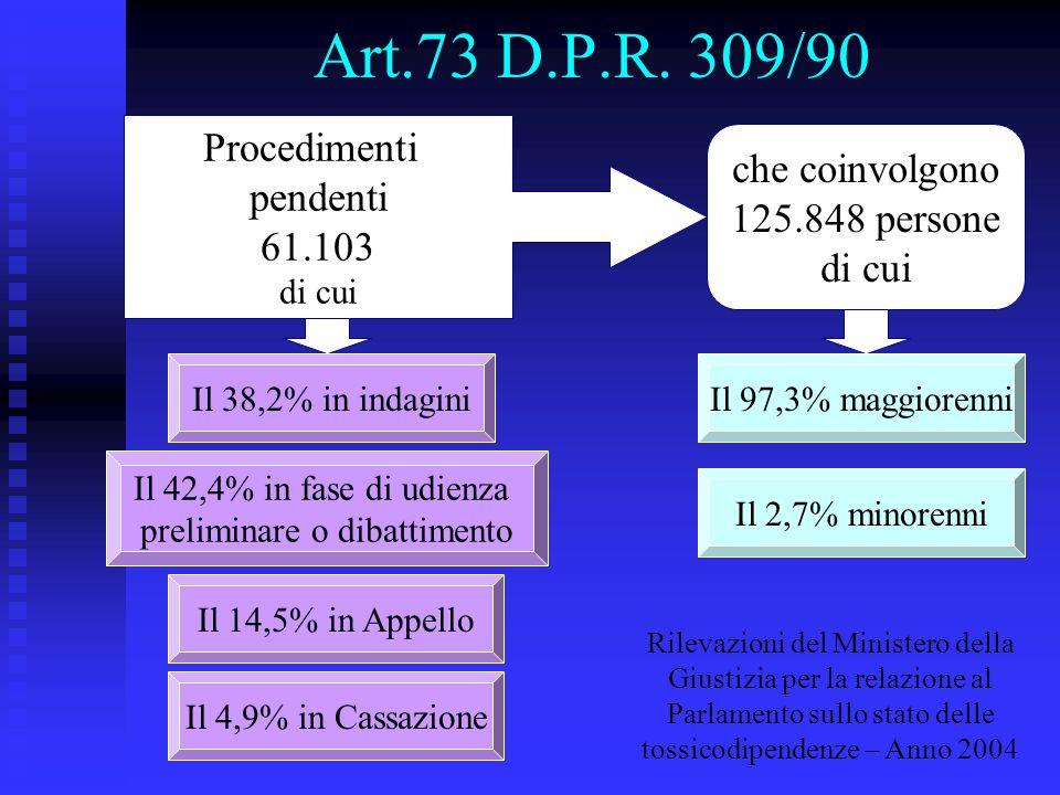 Art.73 D.P.R. 309/90 Procedimenti pendenti 61.103 di cui che coinvolgono 125.848 persone di cui Il 38,2% in indagini Il 42,4% in fase di udienza preli