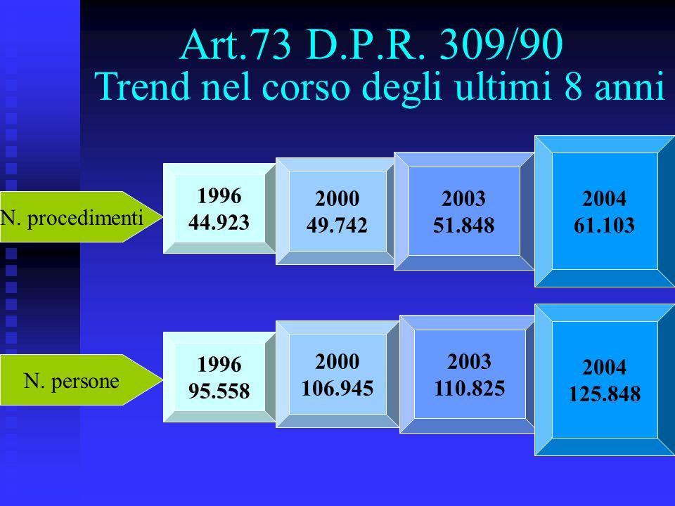 Art.73 D.P.R. 309/90 Trend nel corso degli ultimi 8 anni N. procedimenti 1996 44.923 2000 49.742 2003 51.848 2004 61.103 N. persone 1996 95.558 2000 1