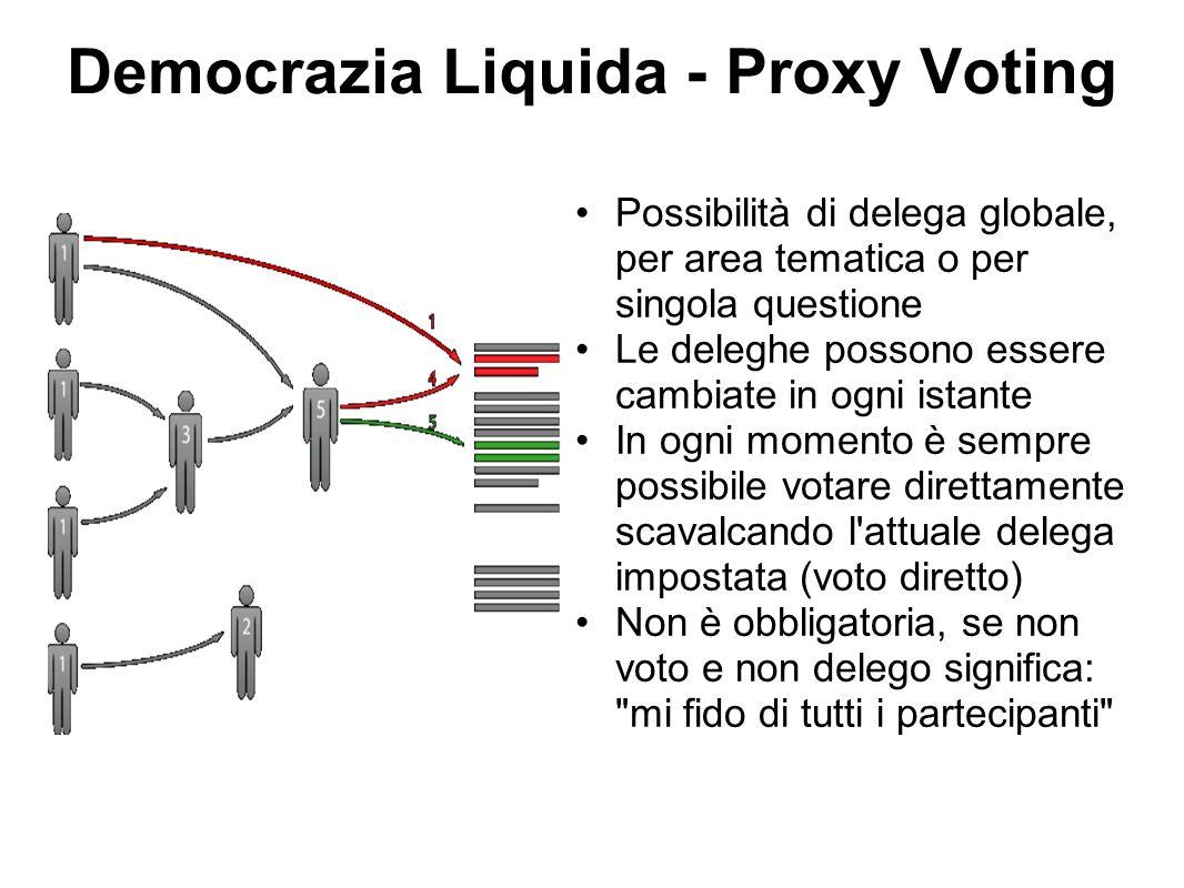 Democrazia Liquida - Proxy Voting Possibilità di delega globale, per area tematica o per singola questione Le deleghe possono essere cambiate in ogni