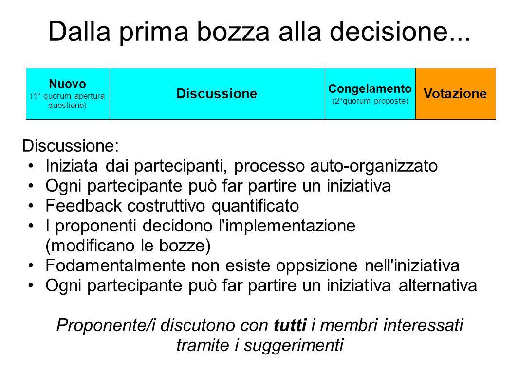 Dalla prima bozza alla decisione... Discussione: Iniziata dai partecipanti, processo auto-organizzato Ogni partecipante può far partire un iniziativa