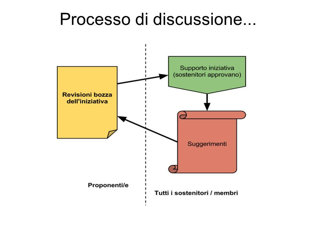 Processo di discussione...