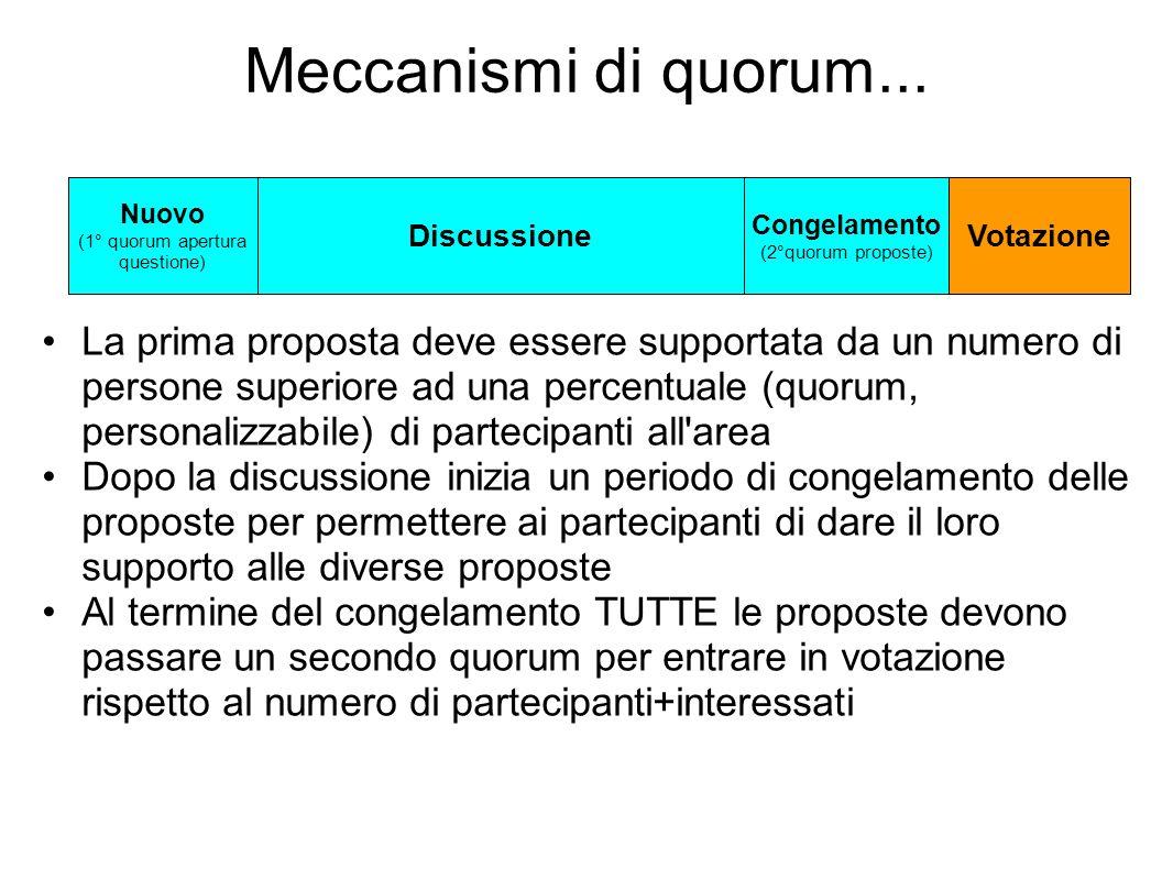 Meccanismi di quorum... La prima proposta deve essere supportata da un numero di persone superiore ad una percentuale (quorum, personalizzabile) di pa