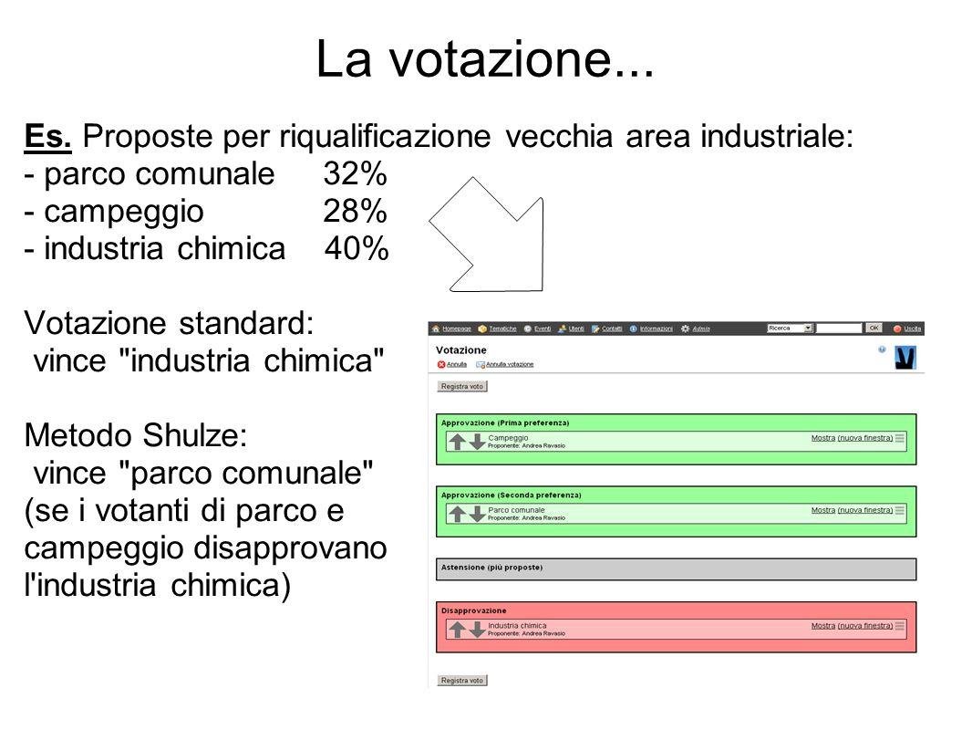 La votazione... Es. Proposte per riqualificazione vecchia area industriale: - parco comunale 32% - campeggio 28% - industria chimica 40% Votazione sta