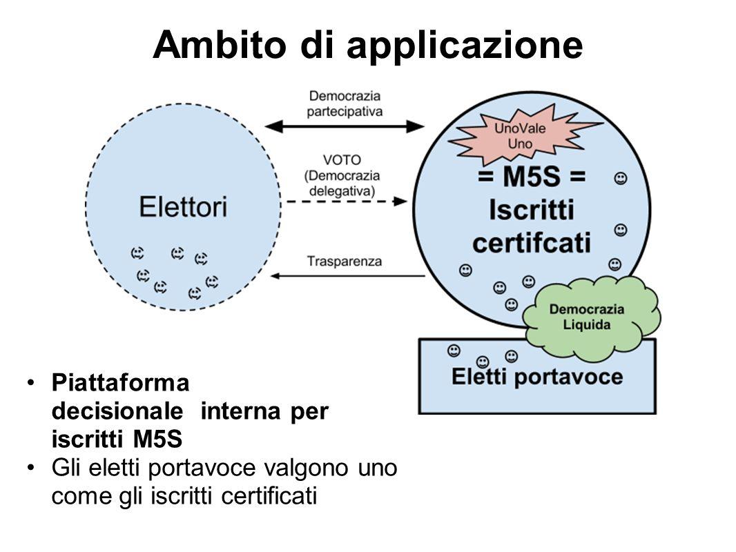 Ambito di applicazione Piattaforma decisionale interna per iscritti M5S Gli eletti portavoce valgono uno come gli iscritti certificati