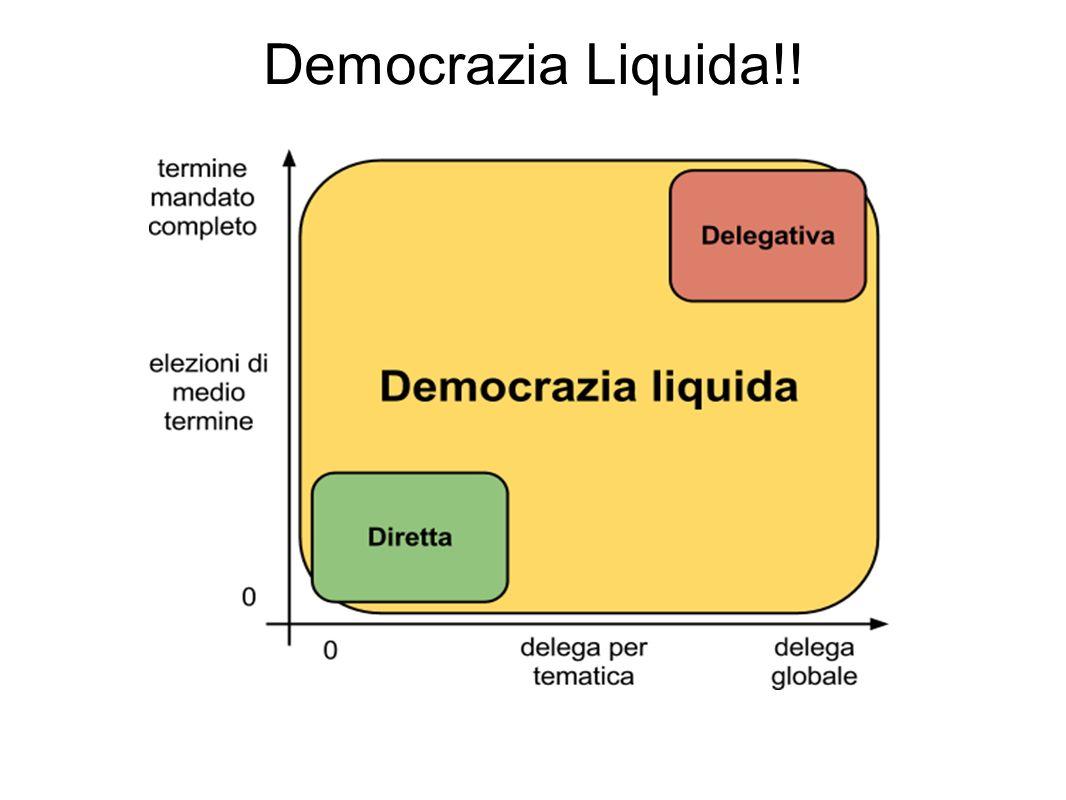 Democrazia Liquida - Proxy Voting Non possiamo occuparci di tutto,per questo deleghiamo non eleggiamo.