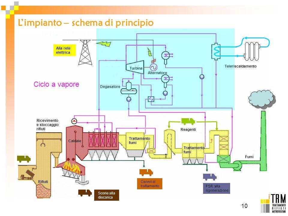 10 Limpianto – schema di principio Scorie alla discarica Ceneri al trattamento PSR alla rigenerazione Ricevimento e stoccaggio rifiuti Caldaie Turbina