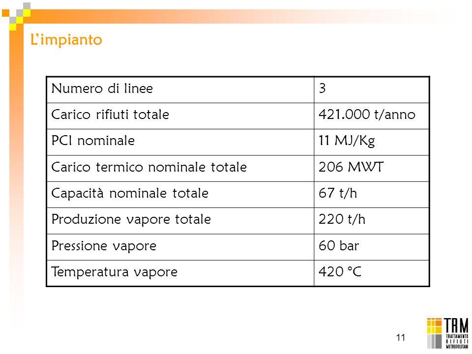 11 Limpianto Numero di linee3 Carico rifiuti totale421.000 t/anno PCI nominale11 MJ/Kg Carico termico nominale totale206 MWT Capacità nominale totale6