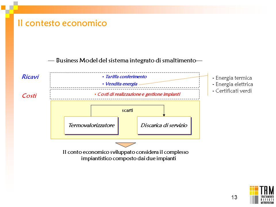 13 Business Model del sistema integrato di smaltimento Ricavi Tariffa conferimento Vendita energia Costi di realizzazione e gestione impianti Costi -