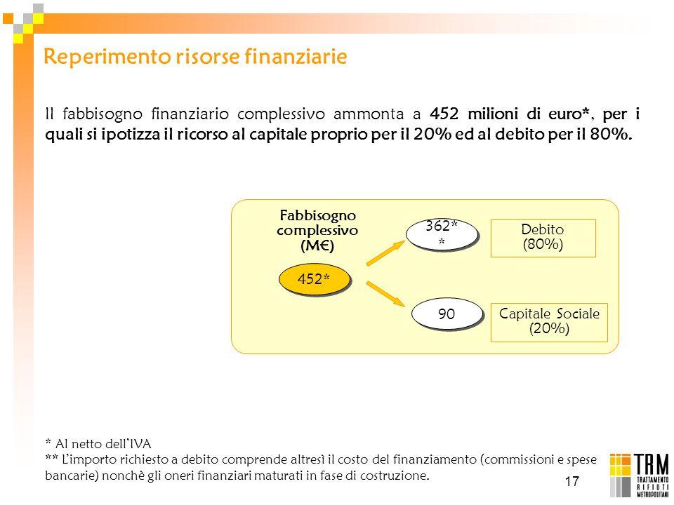 17 Il fabbisogno finanziario complessivo ammonta a 452 milioni di euro*, per i quali si ipotizza il ricorso al capitale proprio per il 20% ed al debit
