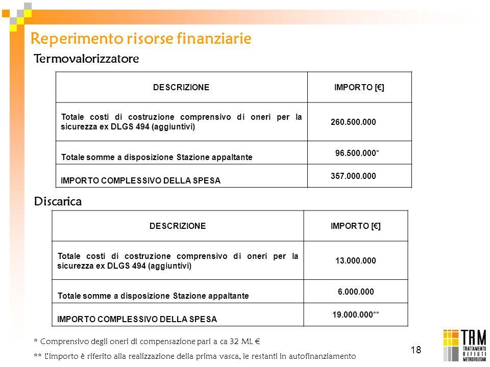 18 Reperimento risorse finanziarie DESCRIZIONEIMPORTO [] Totale costi di costruzione comprensivo di oneri per la sicurezza ex DLGS 494 (aggiuntivi) 26