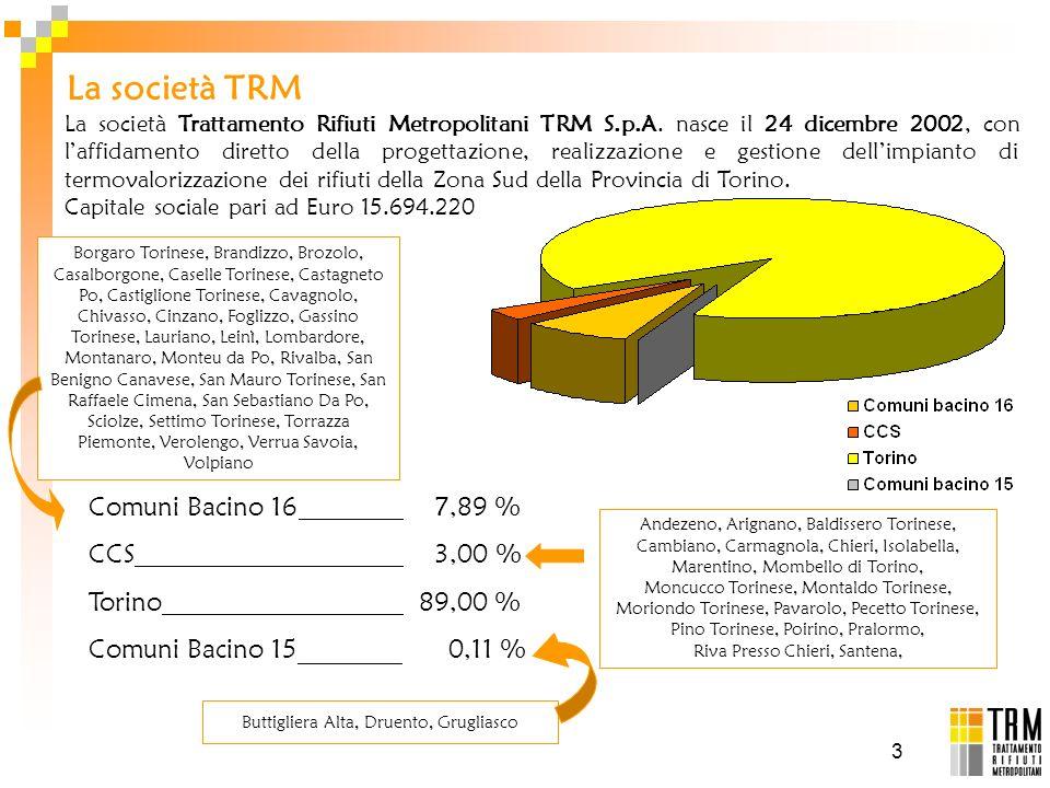 3 La società TRM Borgaro Torinese, Brandizzo, Brozolo, Casalborgone, Caselle Torinese, Castagneto Po, Castiglione Torinese, Cavagnolo, Chivasso, Cinza