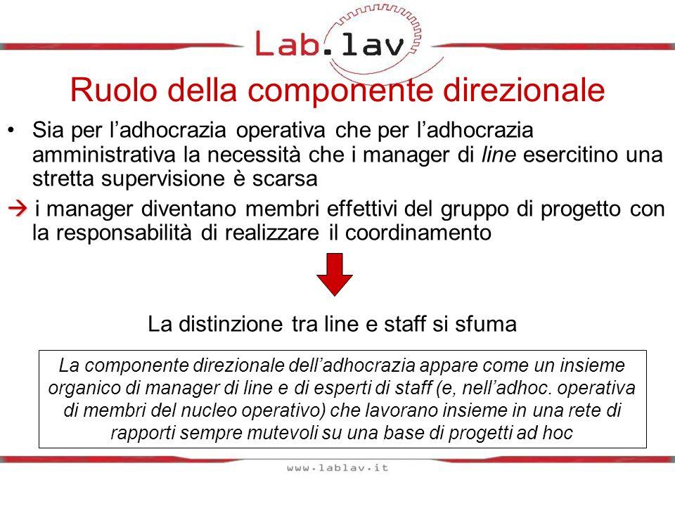 Ruolo della componente direzionale Sia per ladhocrazia operativa che per ladhocrazia amministrativa la necessità che i manager di line esercitino una