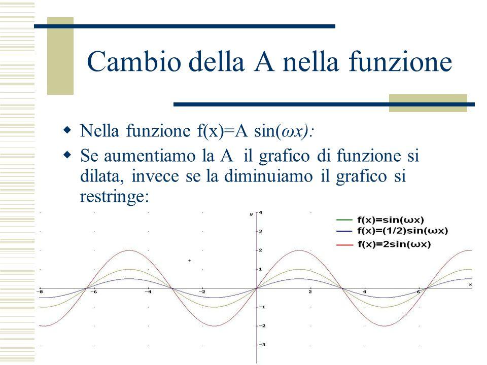 Cambio della ω nella funzione Se invece cambiamo la ω nella funzione il grafico di funzione assume piu onde in uno stesso intervallo se la aumentiamo o assume meno onde in uno stesso intervallo se la diminuiamo: