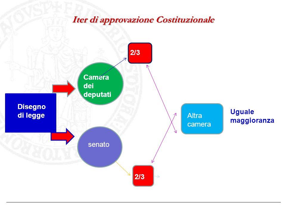 Iter di approvazione Costituzionale Disegno di legge Camera dei deputati senato 2/3 Altra camera Uguale maggioranza