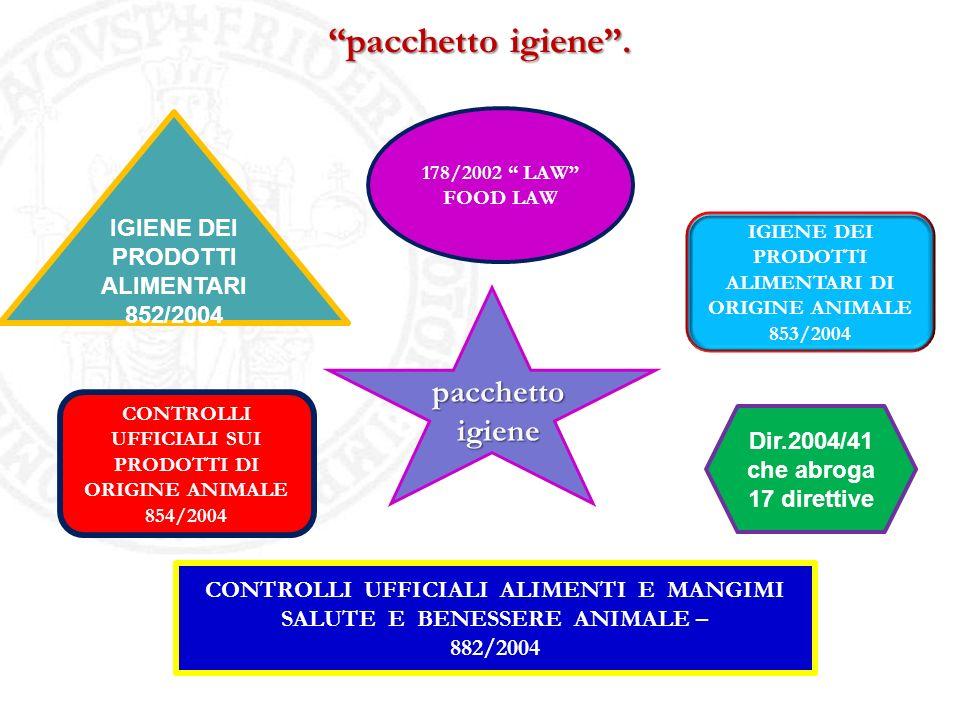 pacchetto igiene. 178/2002 LAW FOOD LAW IGIENE DEI PRODOTTI ALIMENTARI DI ORIGINE ANIMALE 853/2004 Dir.2004/41 che abroga 17 direttive CONTROLLI UFFIC