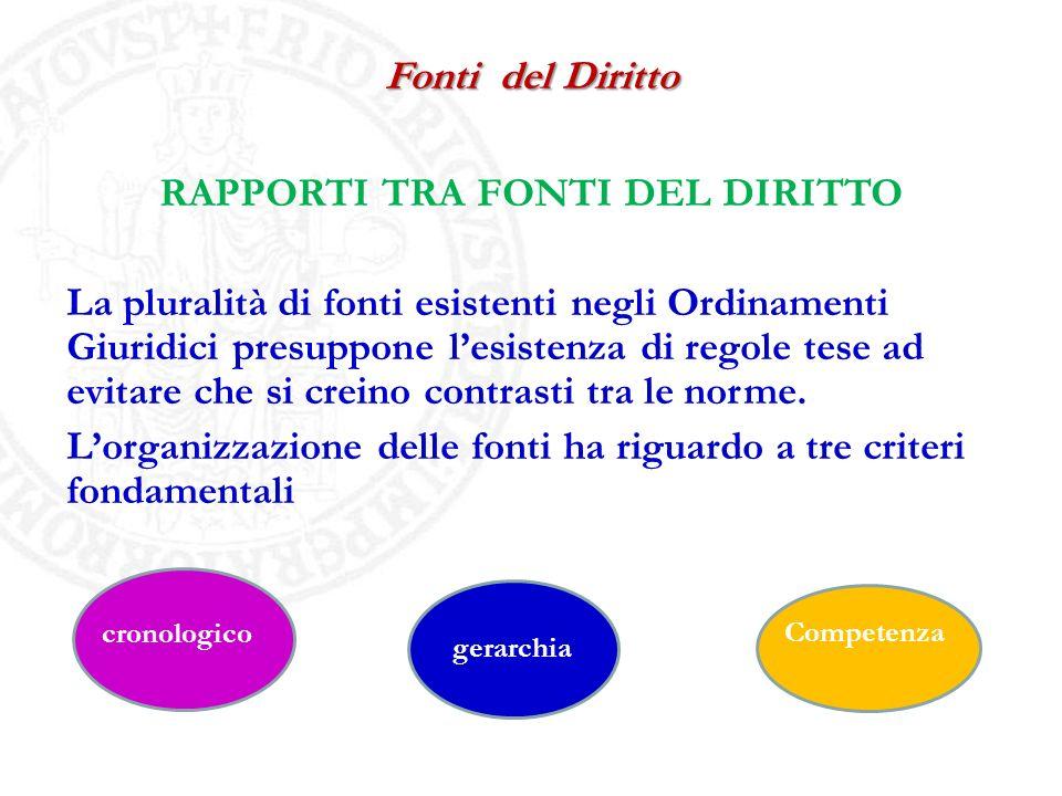 QUADRO FONTI NELLORDINAMENTO ITALIANO Fonti di rango costituzionale Fonti comunitarie Fonti di primarie Fonti secondarie