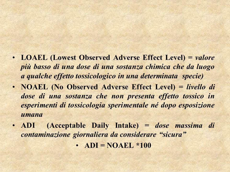 LOAEL (Lowest Observed Adverse Effect Level) = valore più basso di una dose di una sostanza chimica che da luogo a qualche effetto tossicologico in una determinata specie) NOAEL (No Observed Adverse Effect Level) = livello di dose di una sostanza che non presenta effetto tossico in esperimenti di tossicologia sperimentale né dopo esposizione umana ADI (Acceptable Daily Intake) = dose massima di contaminazione giornaliera da considerare sicura ADI = NOAEL *100