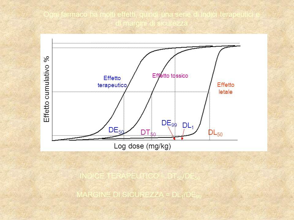 Log dose (mg/kg) Effetto cumulativo % DT 50 DL 50 DE 50 DL 1 DE 99 Effetto terapeutico Effetto tossico Effetto letale INDICE TERAPEUTICO = DT 50 /DE 50 MARGINE DI SICUREZZA = DL 1 /DE 99 Ogni farmaco ha molti effetti, quindi una serie di indici terapeutici e di margini di sicurezza