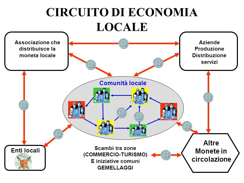 CIRCUITO DI ECONOMIA LOCALE Associazione che distribuisce la moneta locale Enti locali Aziende Produzione Distribuzione servizi Comunità locale Altre