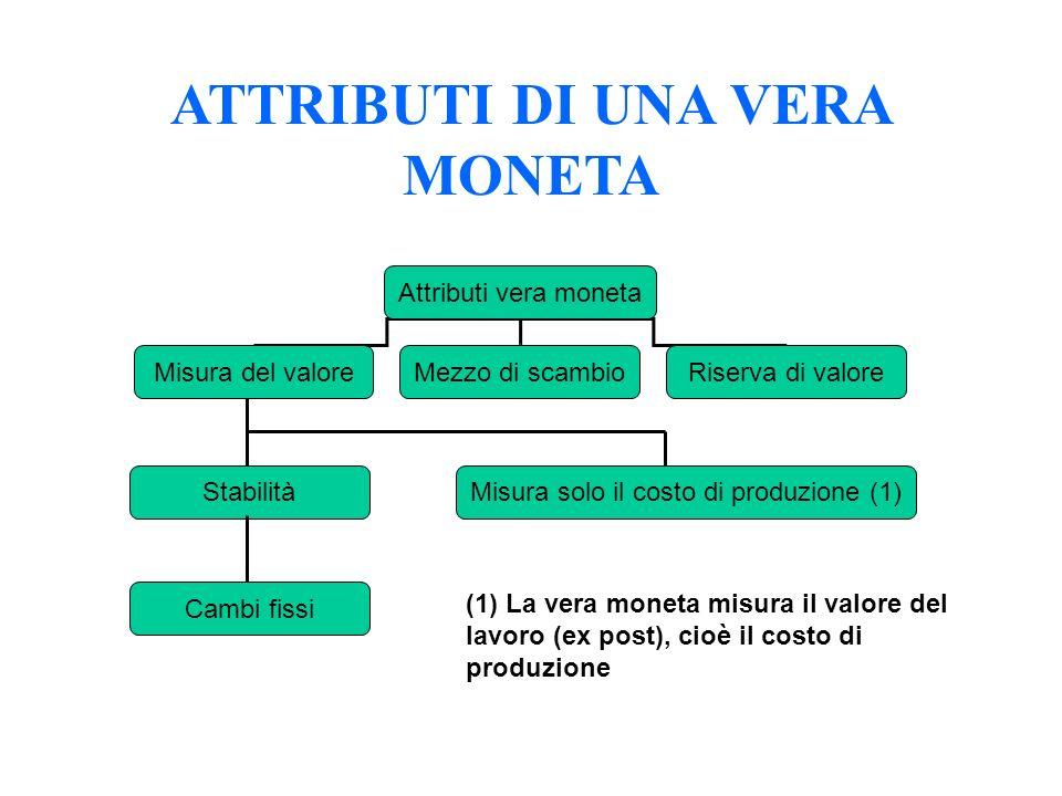 ATTRIBUTI DI UNA VERA MONETA Attributi vera moneta Misura del valoreMezzo di scambioRiserva di valore Stabilità Cambi fissi Misura solo il costo di pr