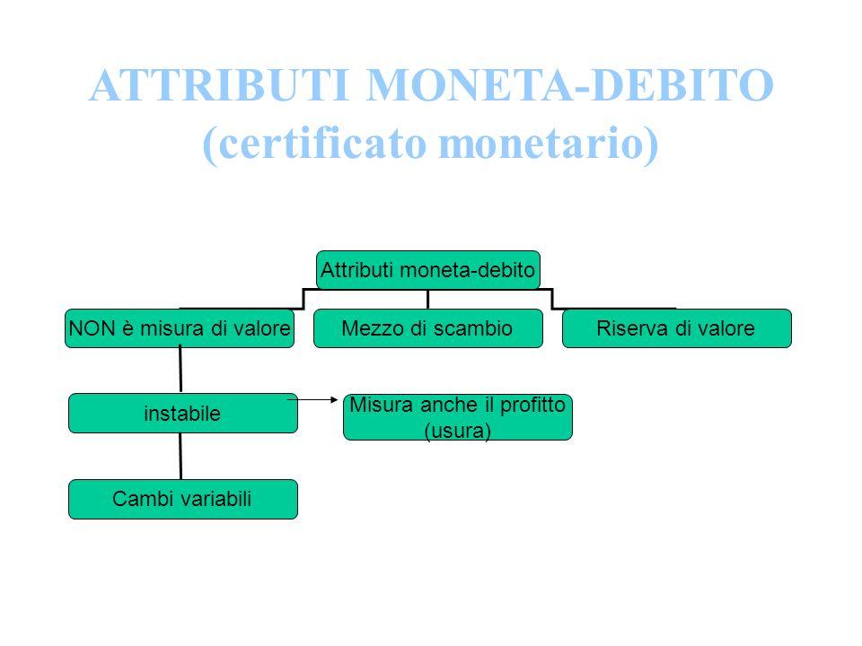 ATTRIBUTI MONETA-DEBITO (certificato monetario) Attributi moneta-debito NON è misura di valoreMezzo di scambioRiserva di valore instabile Cambi variab