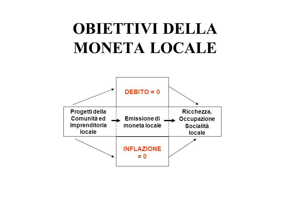 OBIETTIVI DELLA MONETA LOCALE Progetti della Comunità ed Imprenditoria locale Ricchezza, Occupazione Socialità locale Emissione di moneta locale DEBIT