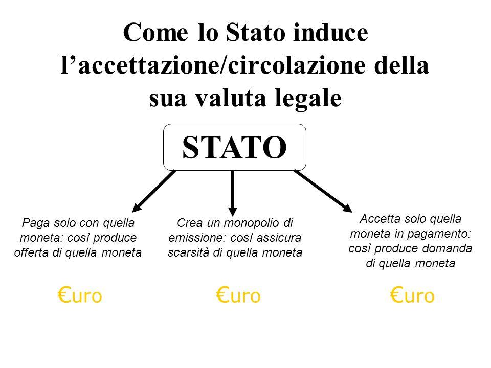 Come lo Stato induce laccettazione/circolazione della sua valuta legale STATO uro Crea un monopolio di emissione: così assicura scarsità di quella mon