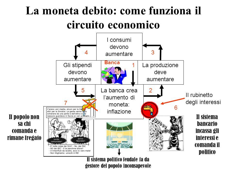 La moneta debito: come funziona il circuito economico I consumi devono aumentare La produzione deve aumentare Gli stipendi devono aumentare La banca c