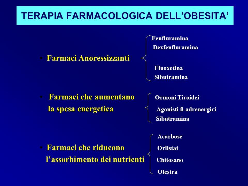TERAPIA FARMACOLOGICA DELLOBESITA Fenfluramina Dexfenfluramina Farmaci Anoressizzanti Fluoxetina Sibutramina Farmaci che aumentano Ormoni Tiroidei la