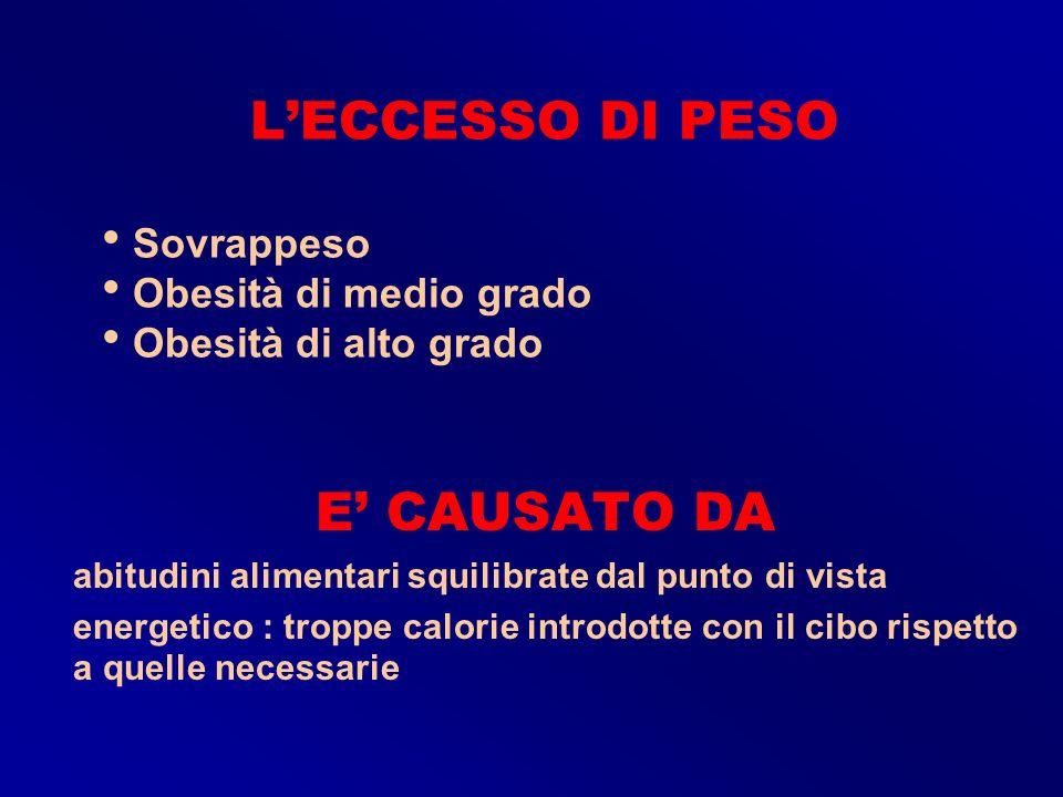 LECCESSO DI PESO Sovrappeso Obesità di medio grado Obesità di alto grado E CAUSATO DA abitudini alimentari squilibrate dal punto di vista energetico :