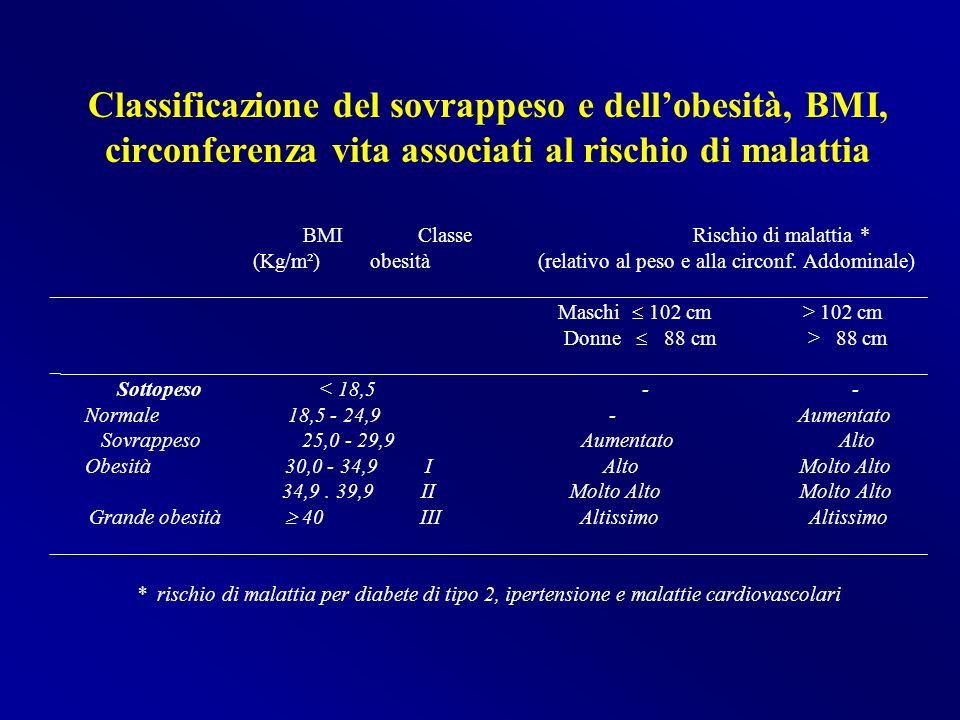 Classificazione del sovrappeso e dellobesità, BMI, circonferenza vita associati al rischio di malattia BMI Classe Rischio di malattia * (Kg/m²) obesit