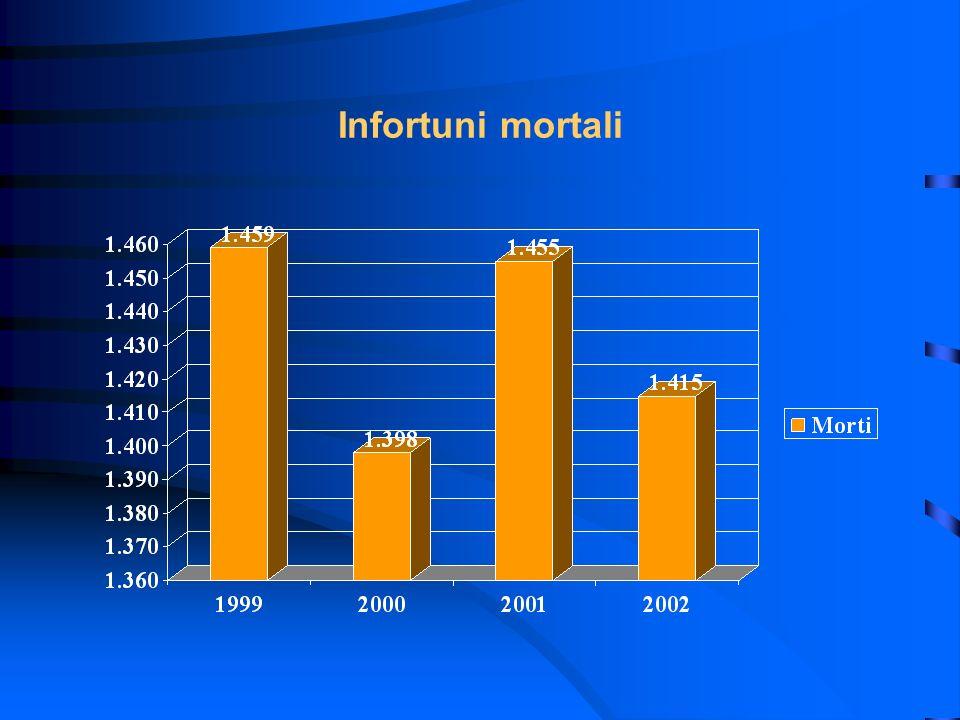 Infortuni mortali