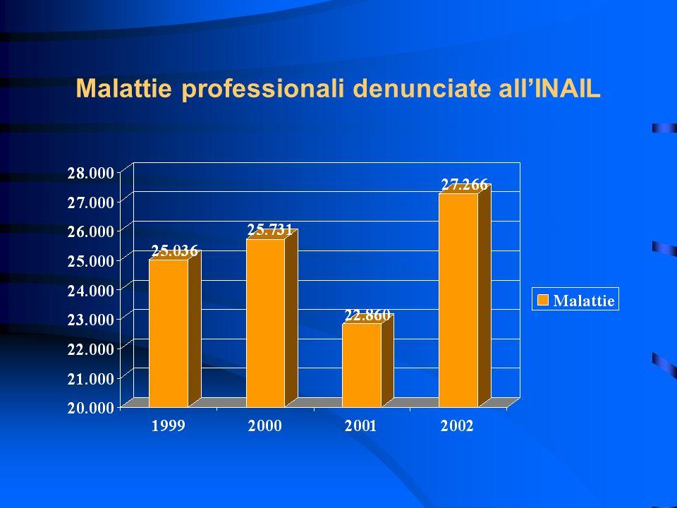 Malattie professionali denunciate allINAIL