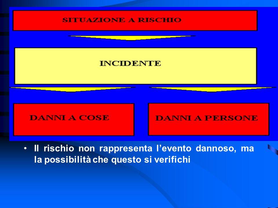 Dispositivi di Protezione Individuale Protezione del corpo - a protezione locale (es.