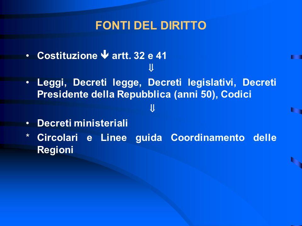 FONTI DEL DIRITTO Costituzione artt. 32 e 41 Leggi, Decreti legge, Decreti legislativi, Decreti Presidente della Repubblica (anni 50), Codici Decreti