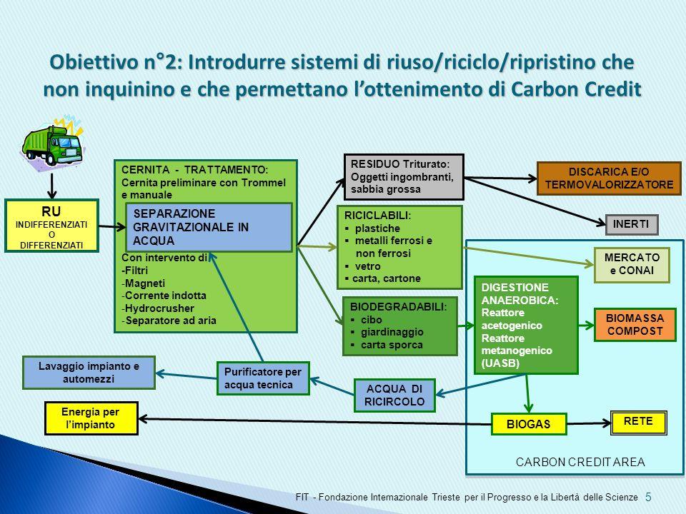 5 Obiettivo n°2: Introdurre sistemi di riuso/riciclo/ripristino che non inquinino e che permettano lottenimento di Carbon Credit FIT - Fondazione Inte