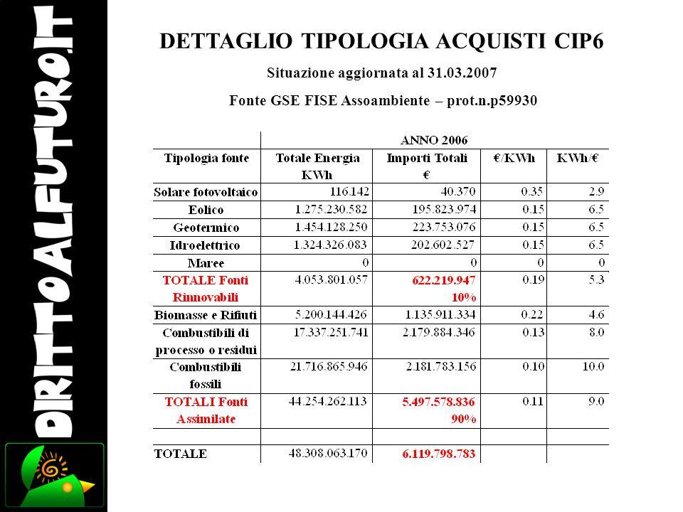 DETTAGLIO TIPOLOGIA ACQUISTI CIP6 Situazione aggiornata al 31.03.2007 Fonte GSE FISE Assoambiente – prot.n.p59930
