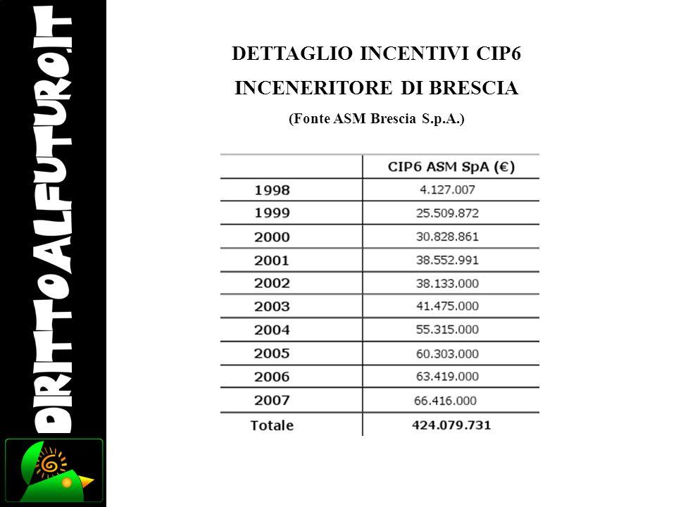 DETTAGLIO INCENTIVI CIP6 INCENERITORE DI BRESCIA (Fonte ASM Brescia S.p.A.)