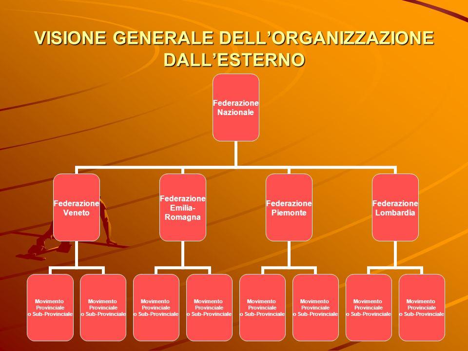 VISIONE GENERALE DELLORGANIZZAZIONE DALLESTERNO Federazione Nazionale Federazione Veneto Movimento Provinciale o Sub-Provinciale Movimento Provinciale