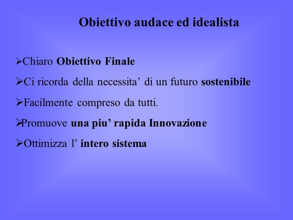 Obiettivo audace ed idealista Chiaro Obiettivo Finale Ci ricorda della necessita di un futuro sostenibile Facilmente compreso da tutti.