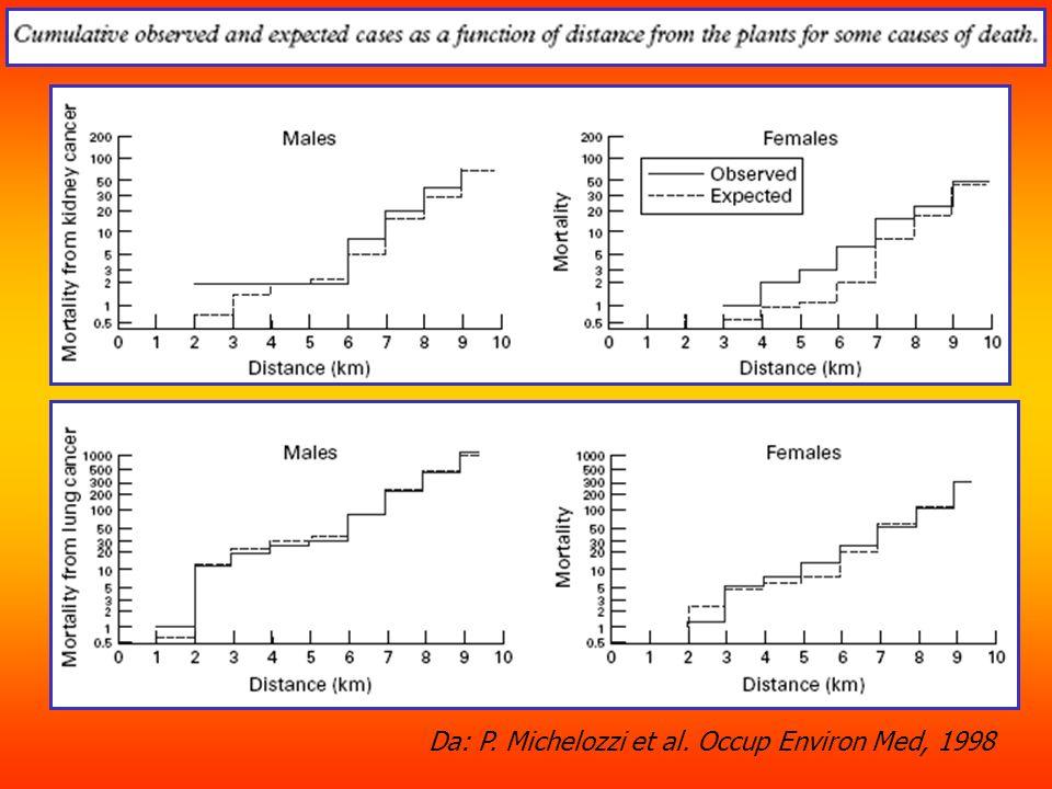 Da: P. Michelozzi et al. Occup Environ Med, 1998