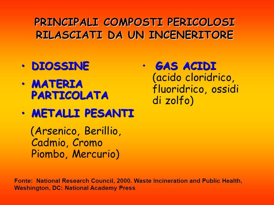 PRINCIPALI COMPOSTI PERICOLOSI RILASCIATI DA UN INCENERITORE DIOSSINEDIOSSINE MATERIA PARTICOLATAMATERIA PARTICOLATA METALLI PESANTIMETALLI PESANTI (Arsenico, Berillio, Cadmio, Cromo Piombo, Mercurio) GAS ACIDI GAS ACIDI (acido cloridrico, fluoridrico, ossidi di zolfo) Fonte: National Research Council, 2000.