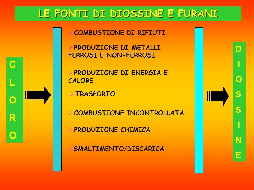 LE FONTI DI DIOSSINE E FURANI COMBUSTIONE DI RIFIUTI PRODUZIONE DI METALLI FERROSI E NON-FERROSI PRODUZIONE DI ENERGIA E CALORE TRASPORTO COMBUSTIONE INCONTROLLATA PRODUZIONE CHIMICA SMALTIMENTO/DISCARICA CLOROCLORO D I O S I N E
