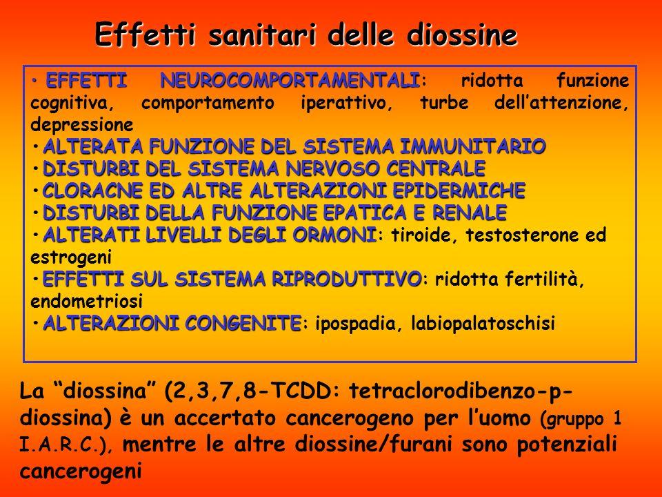 EFFETTI NEUROCOMPORTAMENTALI EFFETTI NEUROCOMPORTAMENTALI: ridotta funzione cognitiva, comportamento iperattivo, turbe dellattenzione, depressione ALTERATA FUNZIONE DEL SISTEMA IMMUNITARIOALTERATA FUNZIONE DEL SISTEMA IMMUNITARIO DISTURBI DEL SISTEMA NERVOSO CENTRALEDISTURBI DEL SISTEMA NERVOSO CENTRALE CLORACNE ED ALTRE ALTERAZIONI EPIDERMICHECLORACNE ED ALTRE ALTERAZIONI EPIDERMICHE DISTURBI DELLA FUNZIONE EPATICA E RENALEDISTURBI DELLA FUNZIONE EPATICA E RENALE ALTERATI LIVELLI DEGLI ORMONIALTERATI LIVELLI DEGLI ORMONI: tiroide, testosterone ed estrogeni EFFETTI SUL SISTEMARIPRODUTTIVOEFFETTI SUL SISTEMA RIPRODUTTIVO: ridotta fertilità, endometriosi ALTERAZIONI CONGENITEALTERAZIONI CONGENITE: ipospadia, labiopalatoschisi Effetti sanitari delle diossine La diossina (2,3,7,8-TCDD: tetraclorodibenzo-p- diossina) è un accertato cancerogeno per luomo (gruppo 1 I.A.R.C.), mentre le altre diossine/furani sono potenziali cancerogeni
